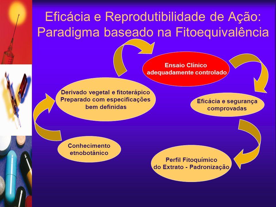 Eficácia e Reprodutibilidade de Ação: Paradigma baseado na Fitoequivalência Ensaio Clínico adequadamente controlado Eficácia e segurança comprovadas Derivado vegetal e fitoterápico Preparado com especificações bem definidas Conhecimento etnobotânico Perfil Fitoquímico do Extrato - Padronização