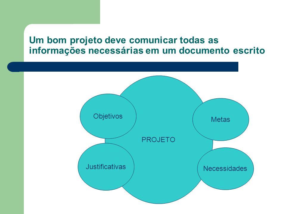 Um bom projeto deve comunicar todas as informações necessárias em um documento escrito PROJETO Metas Necessidades Justificativas Objetivos