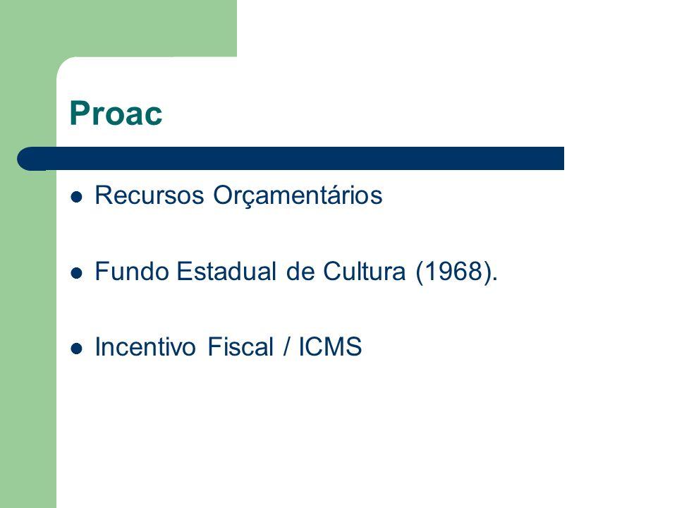 Recursos Orçamentários Fundo Estadual de Cultura (1968). Incentivo Fiscal / ICMS Proac