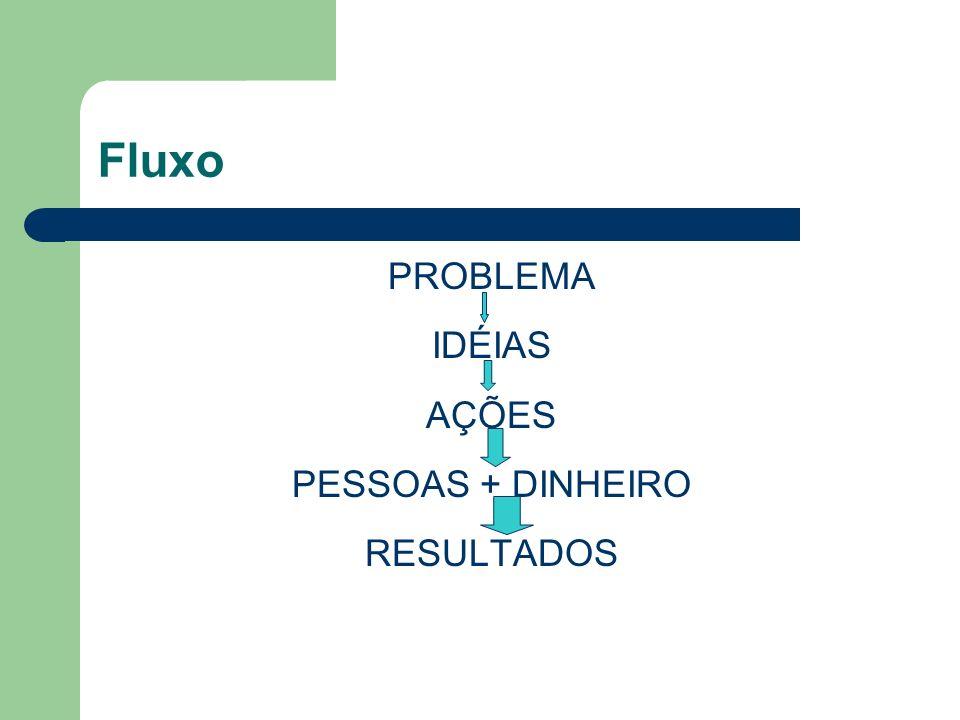 Fluxo PROBLEMA IDÉIAS AÇÕES PESSOAS + DINHEIRO RESULTADOS