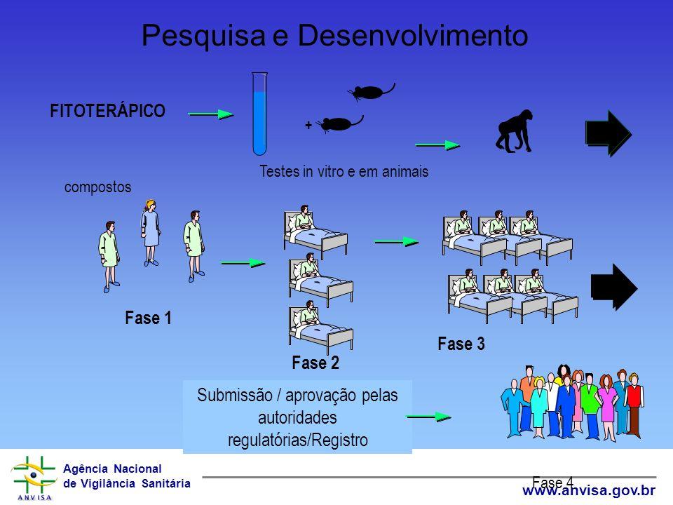 Agência Nacional de Vigilância Sanitária www.anvisa.gov.br Pesquisa e Desenvolvimento compostos Fase 1 Fase 2 Fase 3 + Testes in vitro e em animais Su