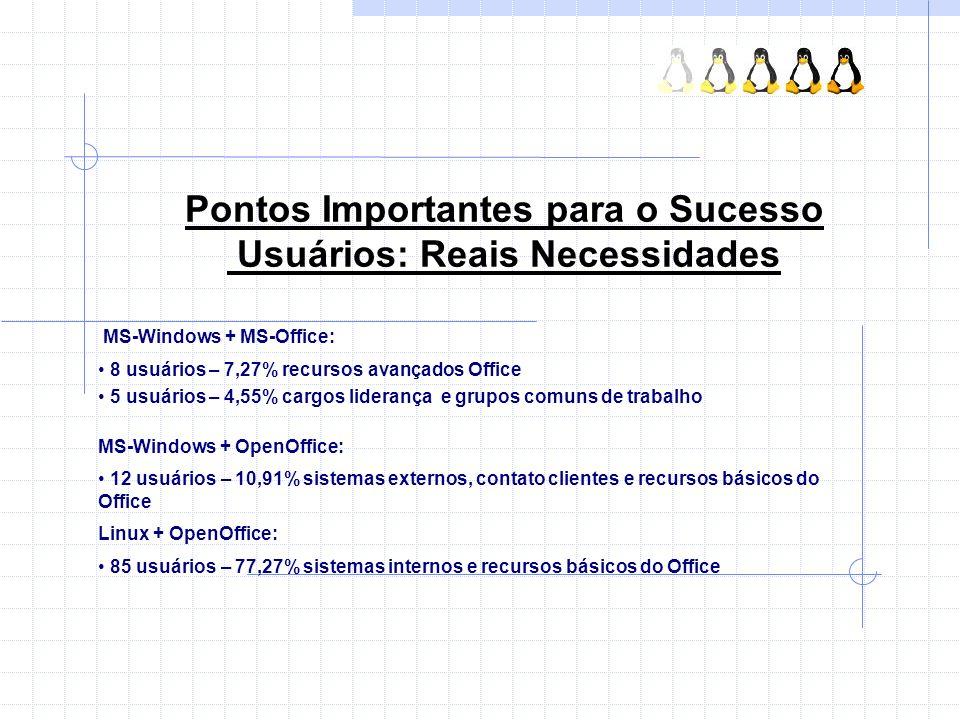 Pontos Importantes para o Sucesso Usuários: Reais Necessidades MS-Windows + MS-Office: 8 usuários – 7,27% recursos avançados Office 5 usuários – 4,55%