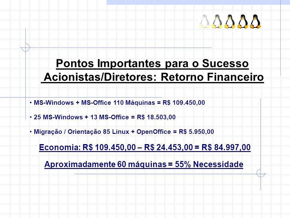 Pontos Importantes para o Sucesso Acionistas/Diretores: Retorno Financeiro MS-Windows + MS-Office 110 Máquinas = R$ 109.450,00 25 MS-Windows + 13 MS-O