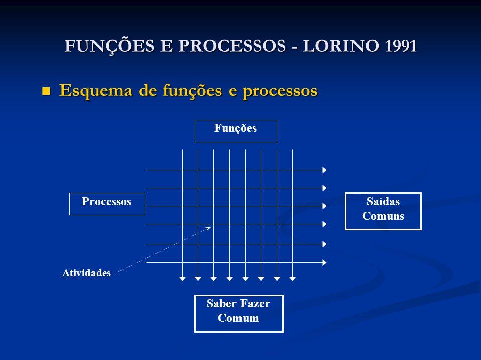 FUNÇÕES E PROCESSOS - LORINO 1991 Esquema de funções e processos Esquema de funções e processos Funções Processos Saídas Comuns Saber Fazer Comum Ativ