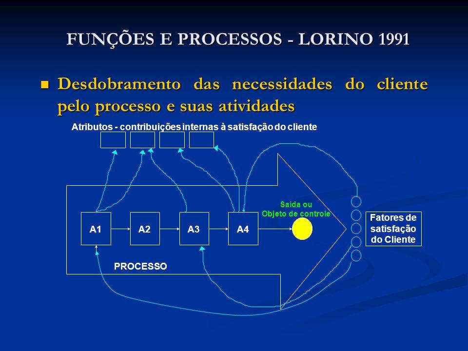 FUNÇÕES E PROCESSOS - LORINO 1991 Desdobramento das necessidades do cliente pelo processo e suas atividades Desdobramento das necessidades do cliente