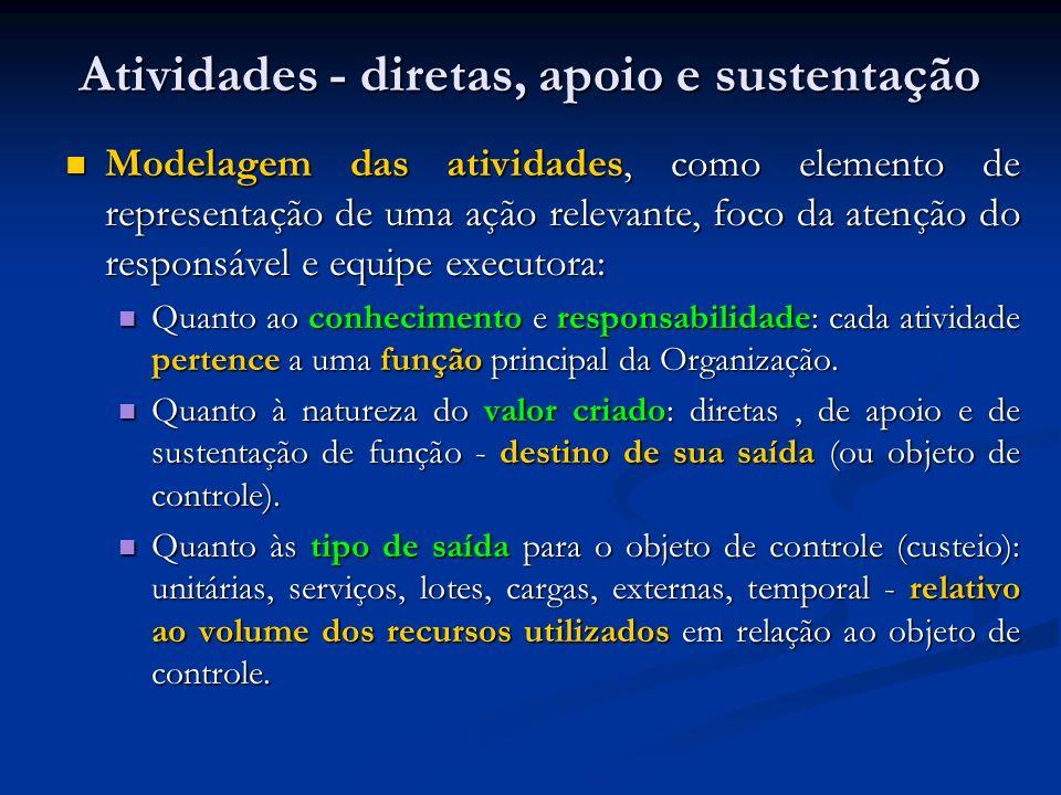 Atividades - diretas, apoio e sustentação Modelagem das atividades, como elemento de representação de uma ação relevante, foco da atenção do responsáv