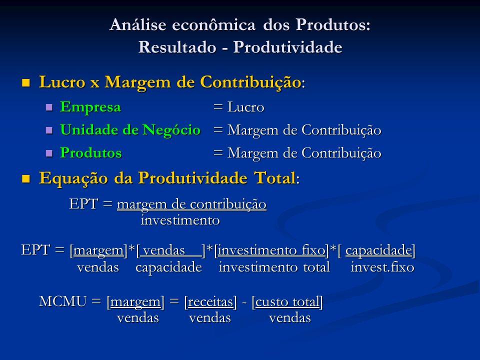 Análise econômica dos Produtos: Resultado - Produtividade Lucro x Margem de Contribuição: Lucro x Margem de Contribuição: Empresa = Lucro Empresa = Lu