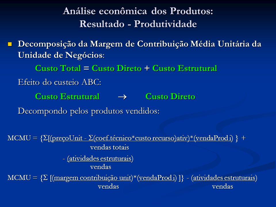 Análise econômica dos Produtos: Resultado - Produtividade Decomposição da Margem de Contribuição Média Unitária da Unidade de Negócios: Decomposição d