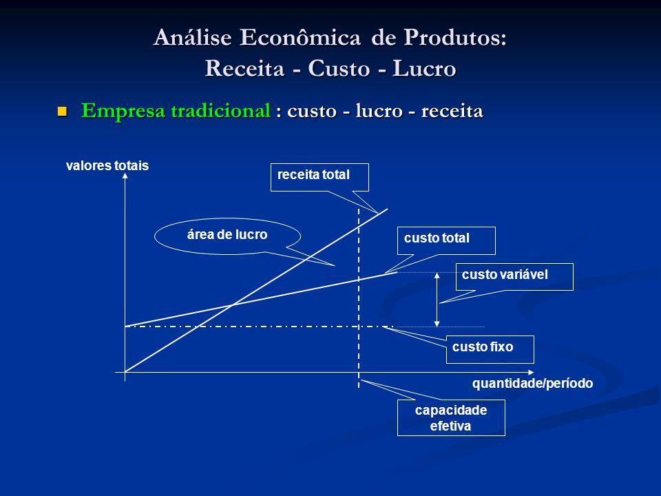 Análise Econômica de Produtos: Receita - Custo - Lucro Empresa tradicional : custo - lucro - receita Empresa tradicional : custo - lucro - receita cus