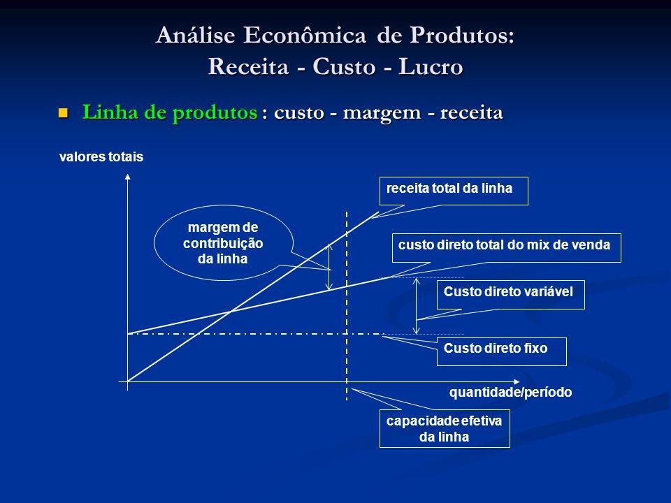 Análise Econômica de Produtos: Receita - Custo - Lucro Linha de produtos : custo - margem - receita Linha de produtos : custo - margem - receita custo