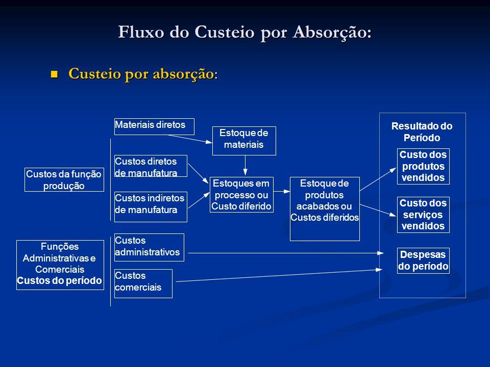 Fluxo do Custeio por Absorção: Custeio por absorção: Custeio por absorção: Custos da função produção Funções Administrativas e Comerciais Custos do pe