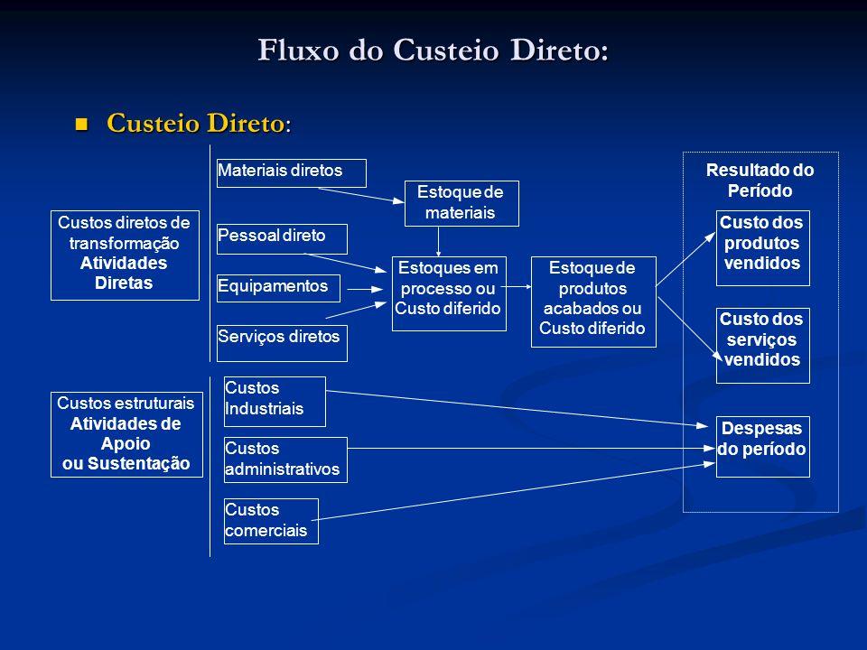 Fluxo do Custeio Direto: Custeio Direto: Custeio Direto: Custos diretos de transformação Atividades Diretas Custos estruturais Atividades de Apoio ou