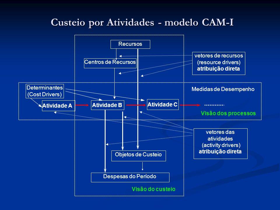 Custeio por Atividades - modelo CAM-I Recursos Centros de Recursos Atividade B Objetos de Custeio vetores de recursos (resource drivers) atribuição di