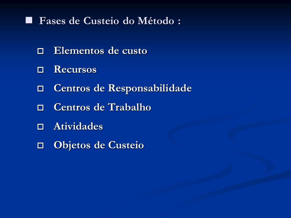 Fases de Custeio do Método : Fases de Custeio do Método : Elementos de custo Elementos de custo Recursos Recursos Centros de Responsabilidade Centros