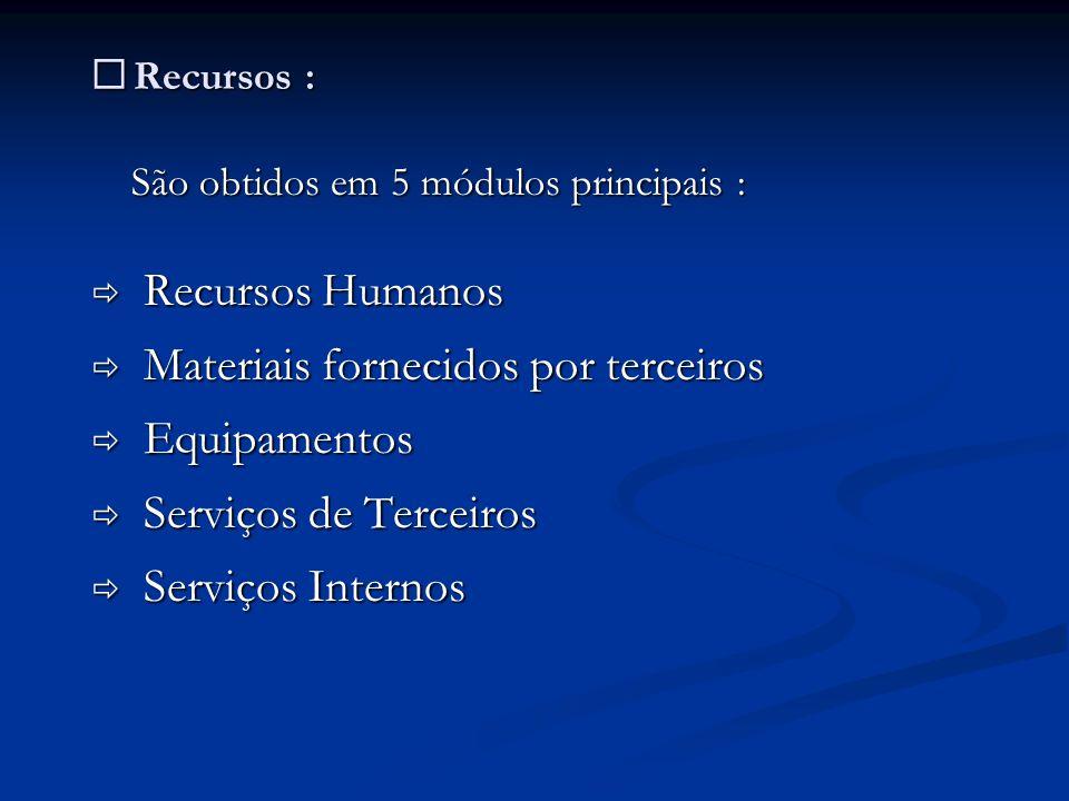 Recursos : Recursos : São obtidos em 5 módulos principais : Recursos Humanos Recursos Humanos Materiais fornecidos por terceiros Materiais fornecidos