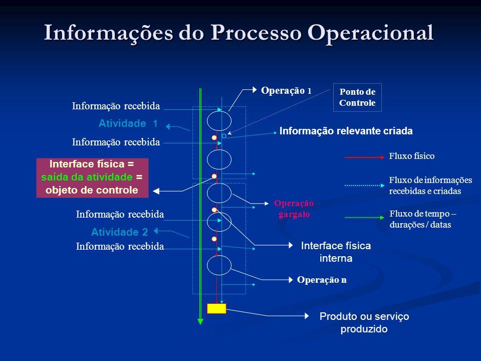 Informações do Processo Operacional Atividade 1 Operação 1 Informação relevante criada Interface física = saída da atividade = objeto de controle Ativ