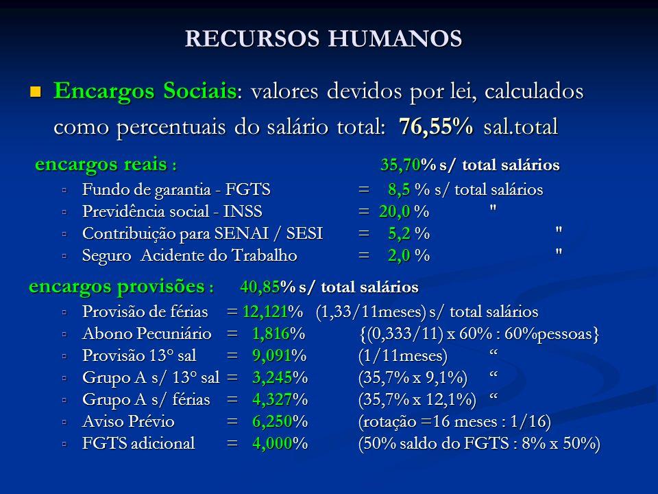 RECURSOS HUMANOS Encargos Sociais: valores devidos por lei, calculados como percentuais do salário total: 76,55% sal.total Encargos Sociais: valores d