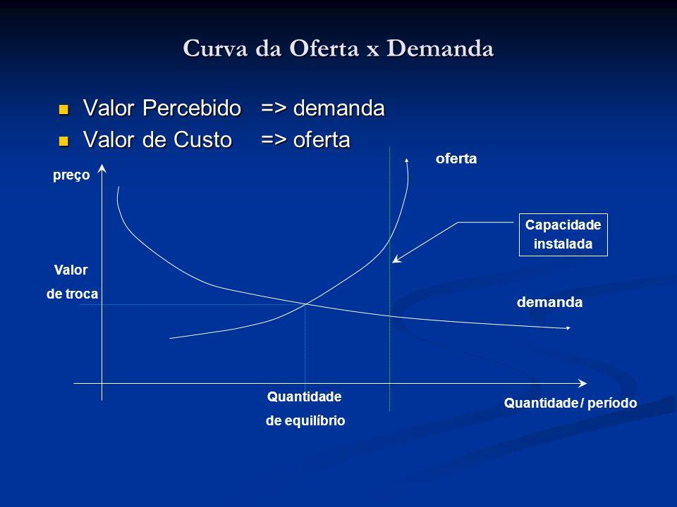 Curva da Oferta x Demanda Valor Percebido => demanda Valor Percebido => demanda Valor de Custo=> oferta Valor de Custo=> oferta oferta demanda Valor d