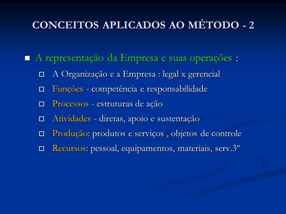 CONCEITOS APLICADOS AO MÉTODO - 2 A representação da Empresa e suas operações : A representação da Empresa e suas operações : A Organização e a Empres