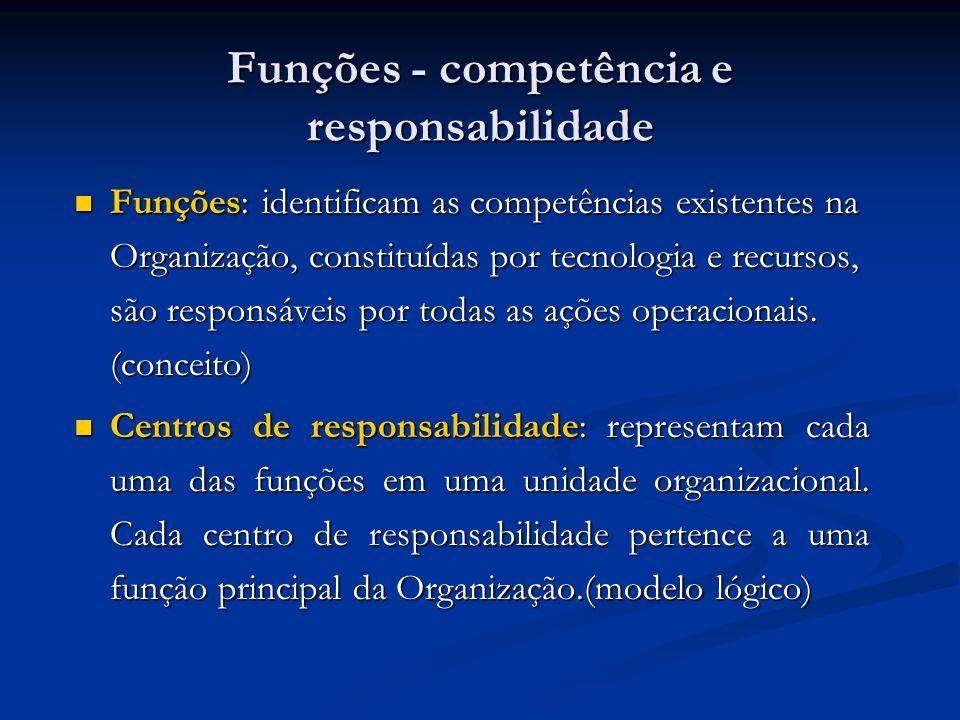 Funções - competência e responsabilidade Funções: identificam as competências existentes na Organização, constituídas por tecnologia e recursos, são r
