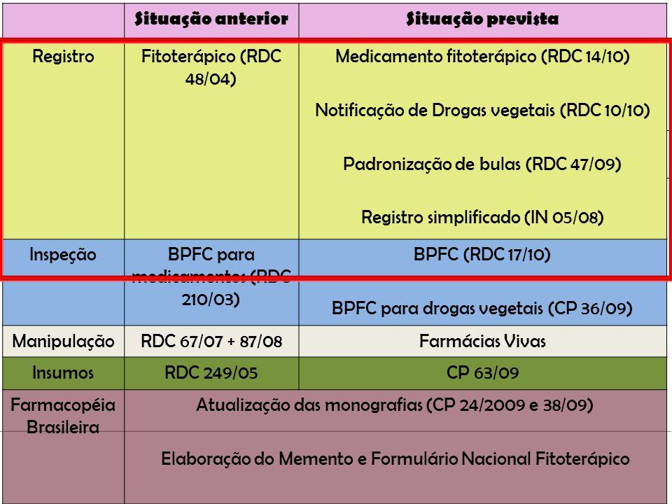Regulamentação pela ANVISA Insumos Cosméticos Alimentos Fitoterápicos Plantas medicinais Droga vegetal Medicamento IndustrializadoManipulado