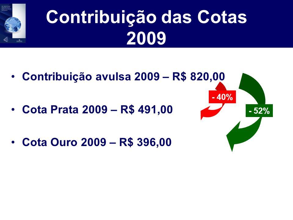 Contribuição das Cotas 2009 Contribuição avulsa 2009 – R$ 820,00 Cota Prata 2009 – R$ 491,00 Cota Ouro 2009 – R$ 396,00 - 40% - 52%