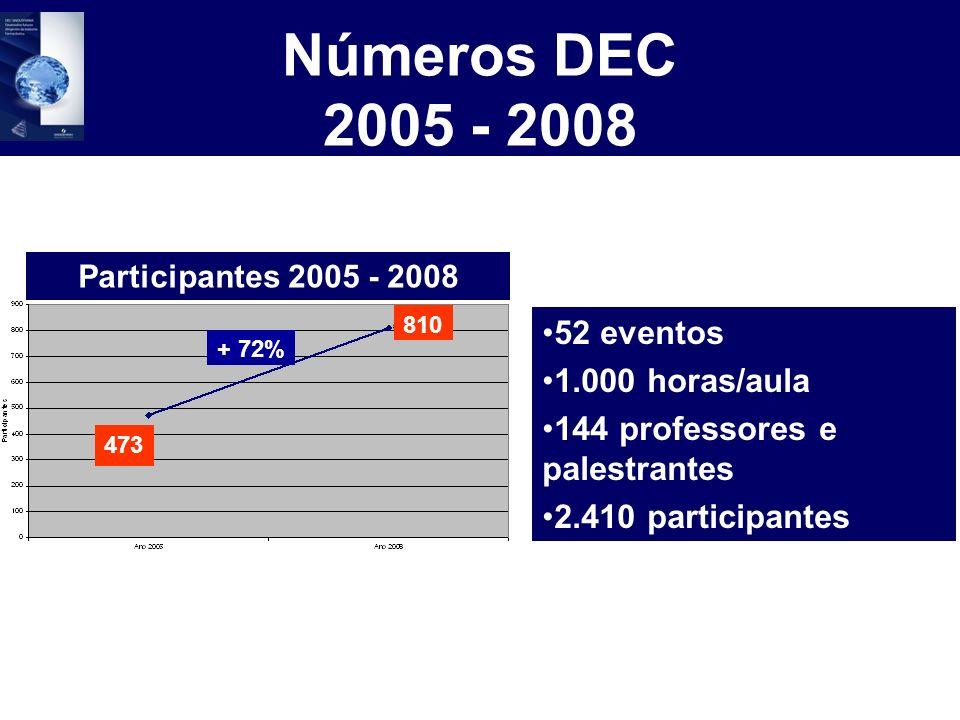 52 eventos 1.000 horas/aula 144 professores e palestrantes 2.410 participantes Números DEC 2005 - 2008 + 72% 473 810 Participantes 2005 - 2008
