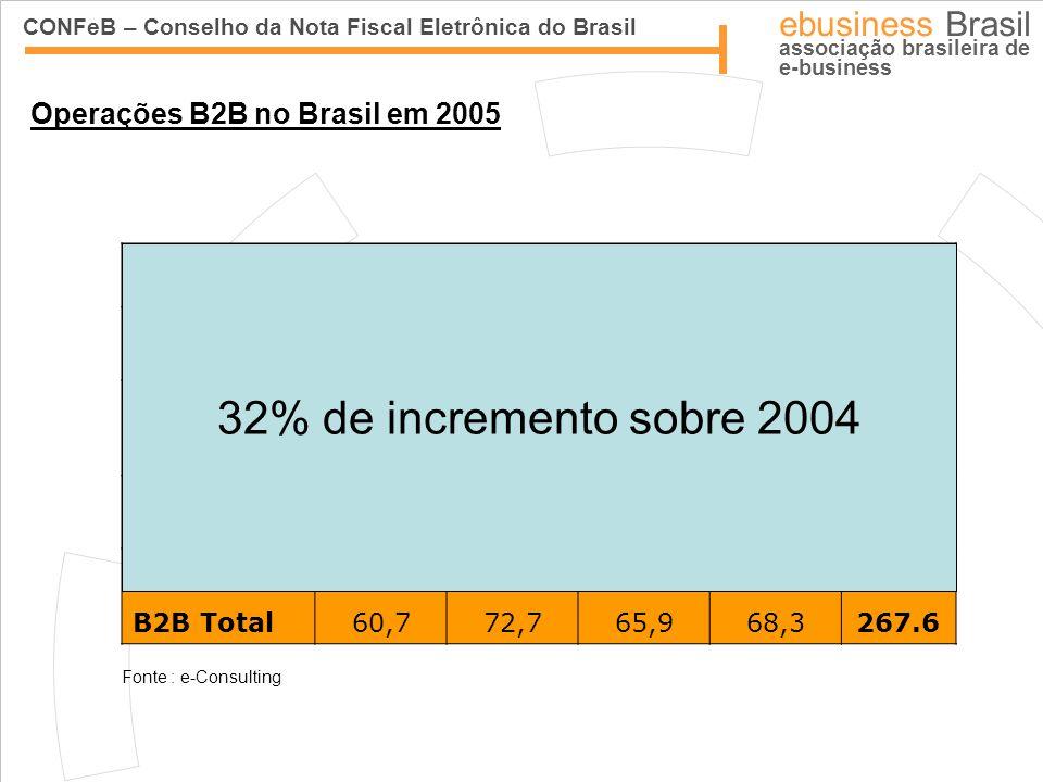 CONFeB – Conselho da Nota Fiscal Eletrônica do Brasil ebusiness Brasil associação brasileira de e-business Faturamento (R$ Bilhões) Trimestre 1º 2005