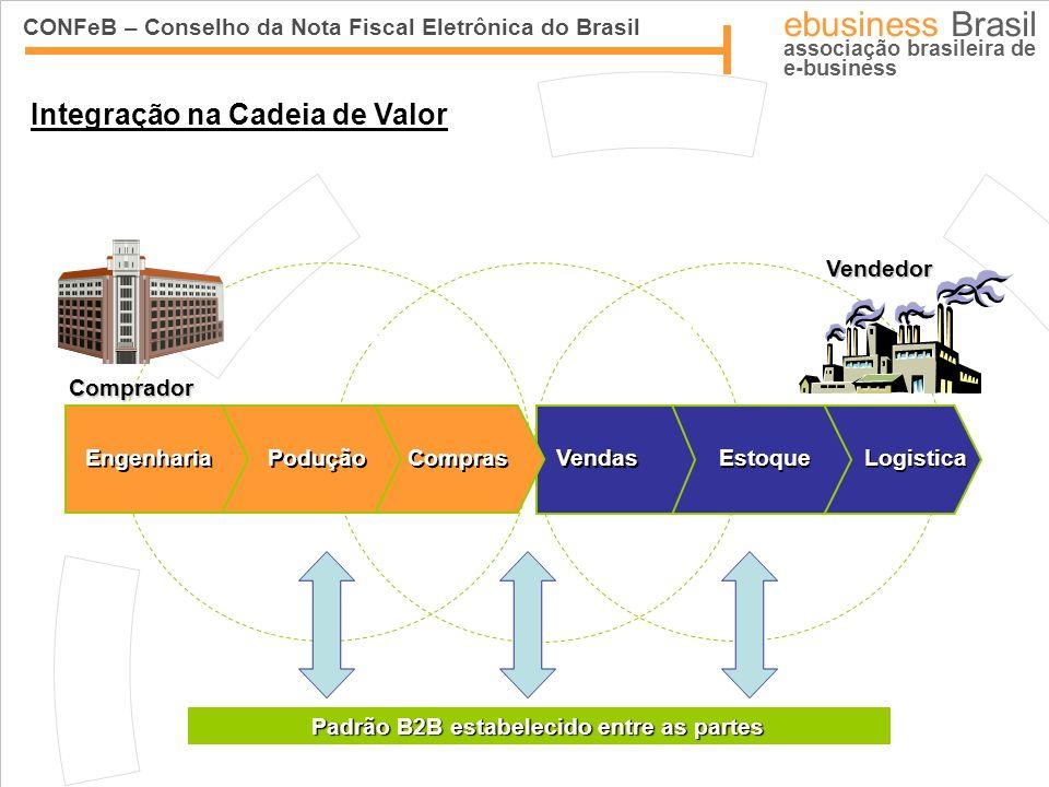 CONFeB – Conselho da Nota Fiscal Eletrônica do Brasil ebusiness Brasil associação brasileira de e-business Supply Side Demand Side Padrão B2B estabele