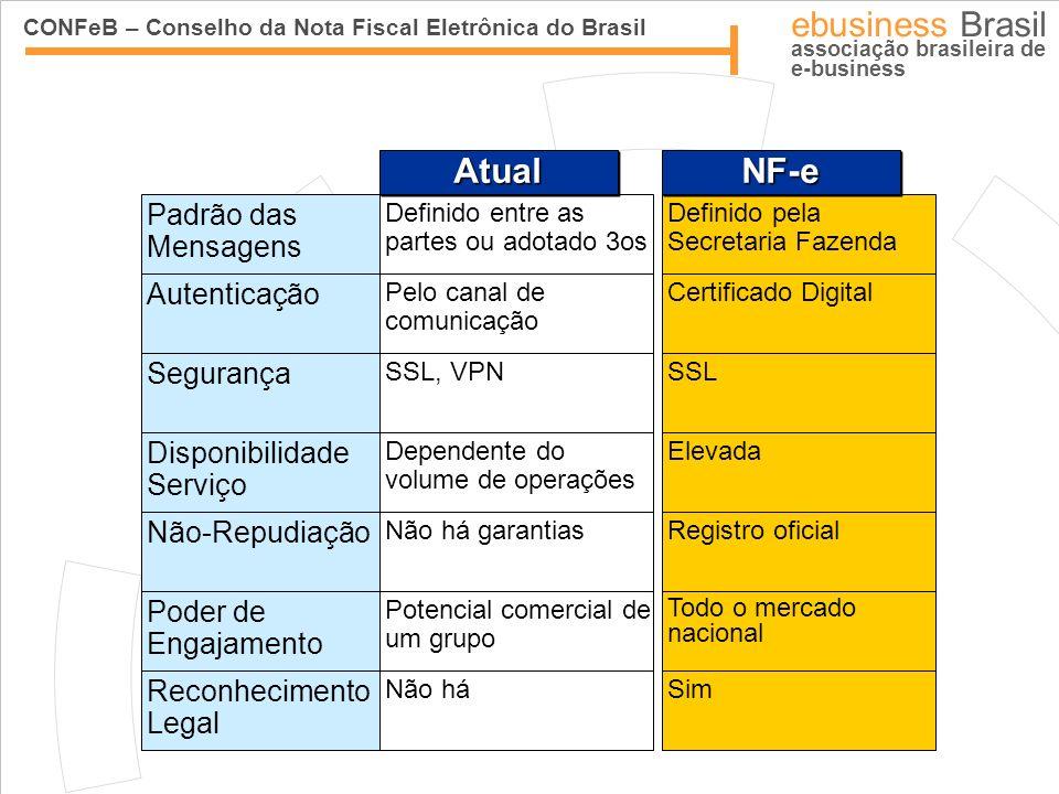 CONFeB – Conselho da Nota Fiscal Eletrônica do Brasil ebusiness Brasil associação brasileira de e-business Padrão das Mensagens Definido entre as part