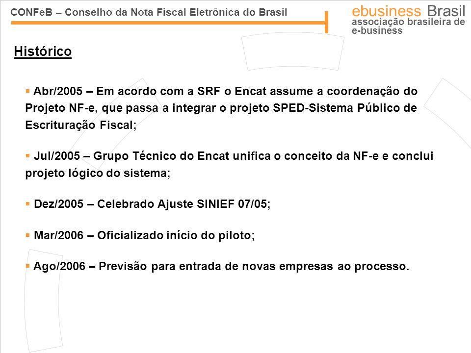 CONFeB – Conselho da Nota Fiscal Eletrônica do Brasil ebusiness Brasil associação brasileira de e-business Histórico Abr/2005 – Em acordo com a SRF o