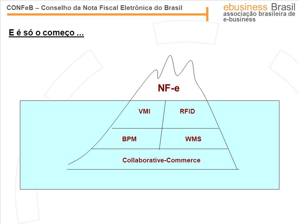 CONFeB – Conselho da Nota Fiscal Eletrônica do Brasil ebusiness Brasil associação brasileira de e-business NF-e VMIRFID WMSBPM Collaborative-Commerce