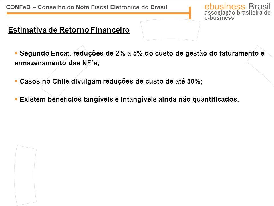 CONFeB – Conselho da Nota Fiscal Eletrônica do Brasil ebusiness Brasil associação brasileira de e-business Envia NFE NFE Devolve Autorização Autorização de Uso NF-e Trânsito Autorizado (DANFE + Autorização Uso) Secretaria Fazenda VendedorComprador Validação Recepção: Assinatura Digital Esquema XML Emitente Autorizado Destinatário Validação Recepção OK Pós - Validação: Coerência Informações Cruzamento de Dados Fluxo da NF-e
