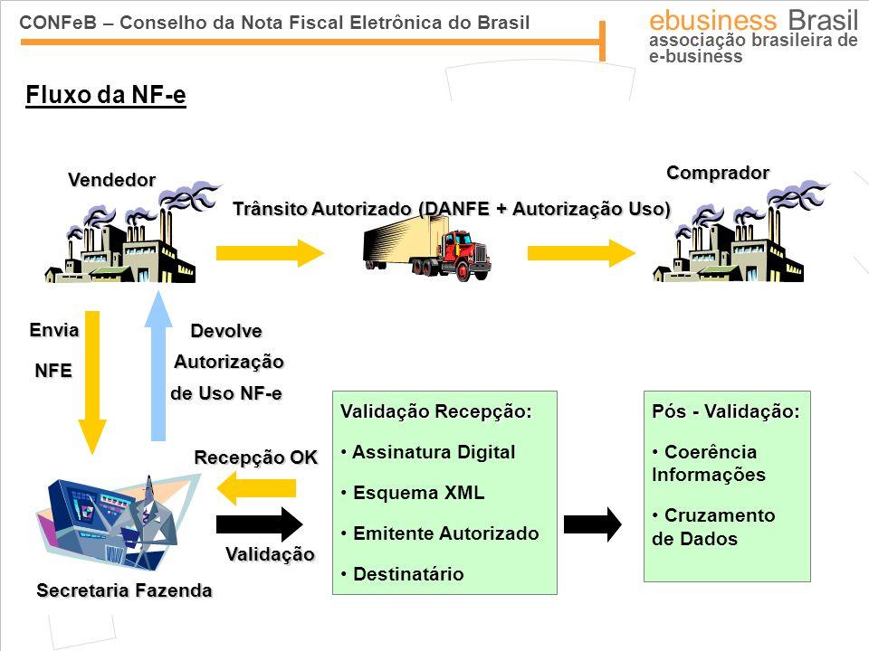 CONFeB – Conselho da Nota Fiscal Eletrônica do Brasil ebusiness Brasil associação brasileira de e-business Características Técnicas da NF-e Mensagens xml (com lotes de até 50NF´s); Processos assíncronos (autorização) e síncronos (cancelamento, inutilização); Aproximadamente 240 campos; Assinatura digital padrão ICP-Brasil; SLA das Secretarias de Fazenda previsto para 1min a 3min; Consulta contínua de status do serviço.