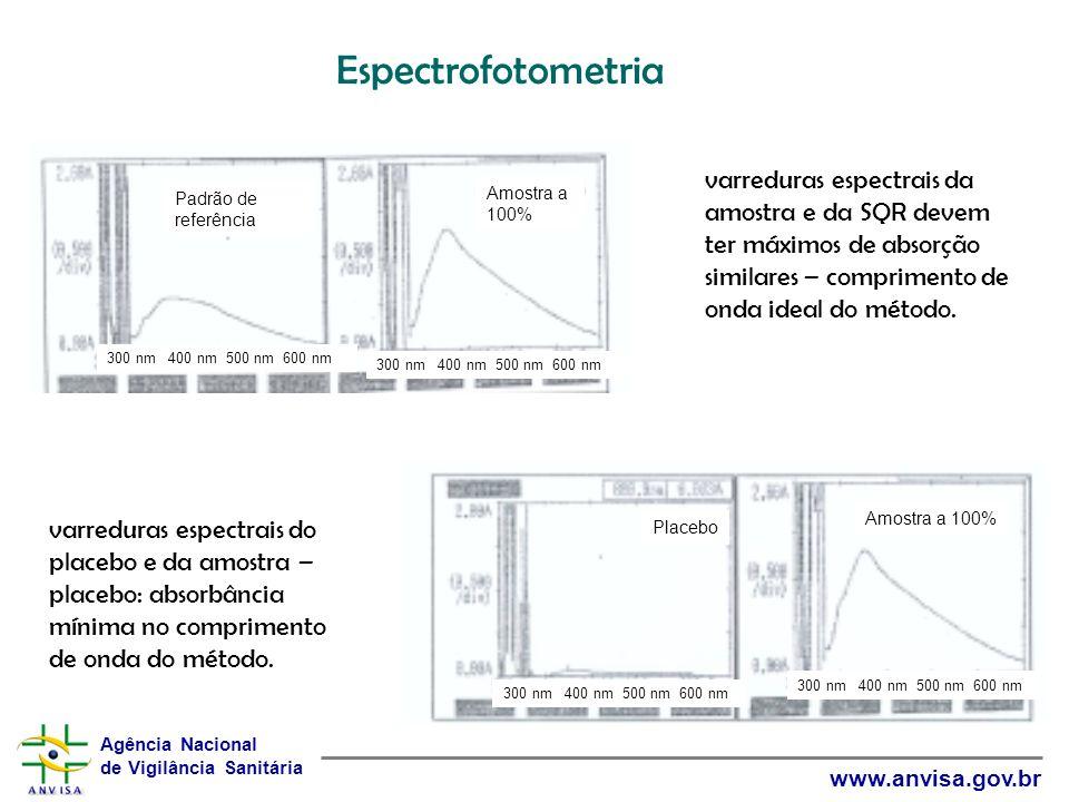 Agência Nacional de Vigilância Sanitária www.anvisa.gov.br Padrão de referência Amostra a 100% 300 nm 400 nm 500 nm 600 nm Placebo Amostra a 100% 300