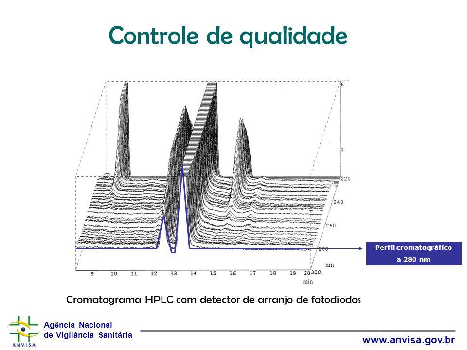 Agência Nacional de Vigilância Sanitária www.anvisa.gov.br Cromatograma HPLC com detector de arranjo de fotodiodos Perfil cromatográfico a 280 nm Cont