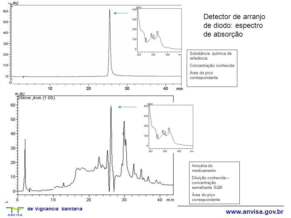 Agência Nacional de Vigilância Sanitária www.anvisa.gov.br 25,8 Detector de arranjo de diodo: espectro de absorção Substância química de referência Co
