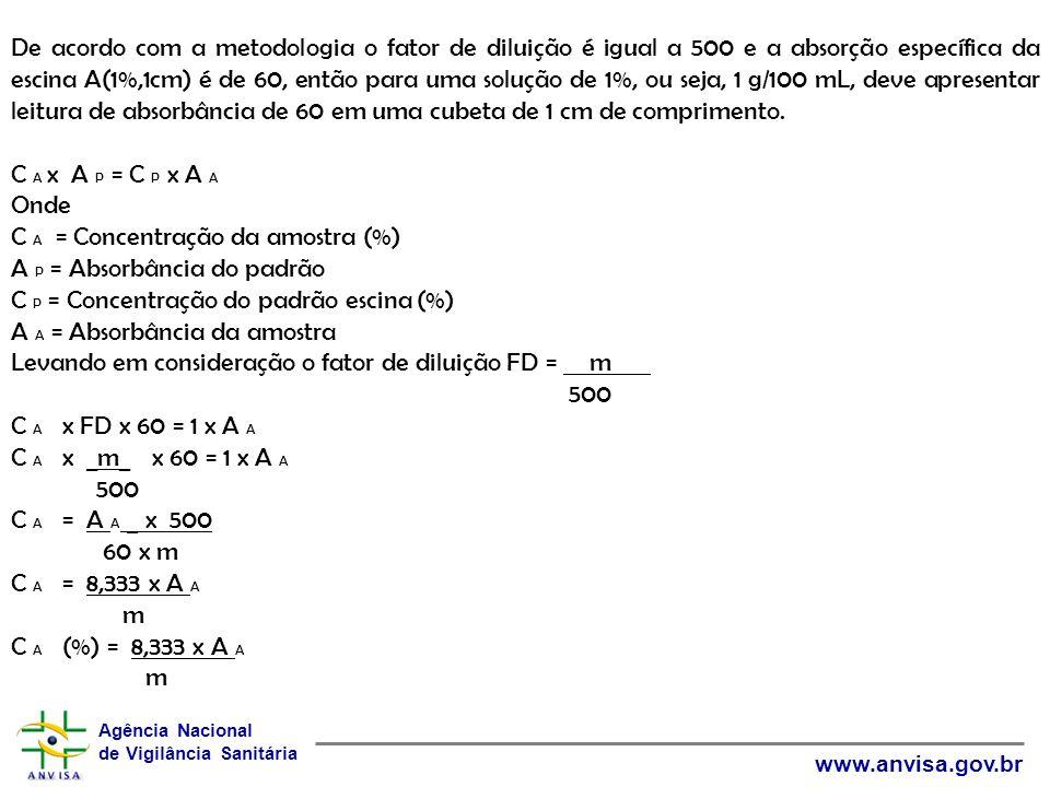 Agência Nacional de Vigilância Sanitária www.anvisa.gov.br De acordo com a metodologia o fator de diluição é igual a 500 e a absorção específica da es