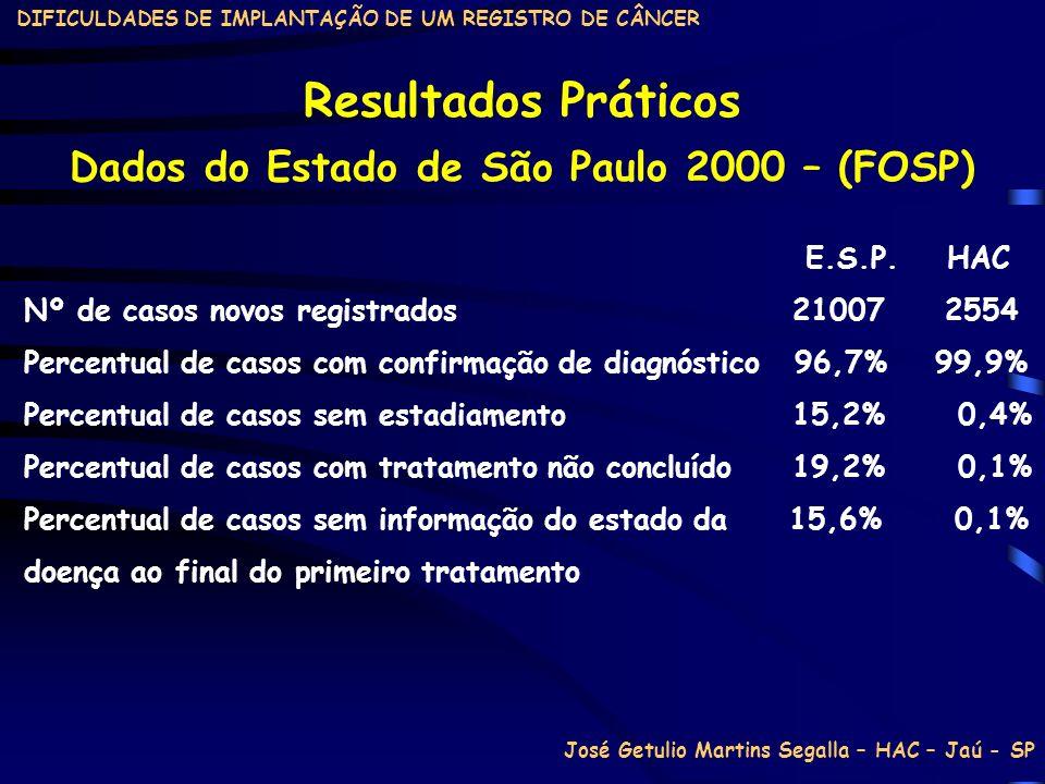 DIFICULDADES DE IMPLANTAÇÃO DE UM REGISTRO DE CÂNCER Resultados Práticos E.S.P. HAC Nº de casos novos registrados 21007 2554 Percentual de casos com c
