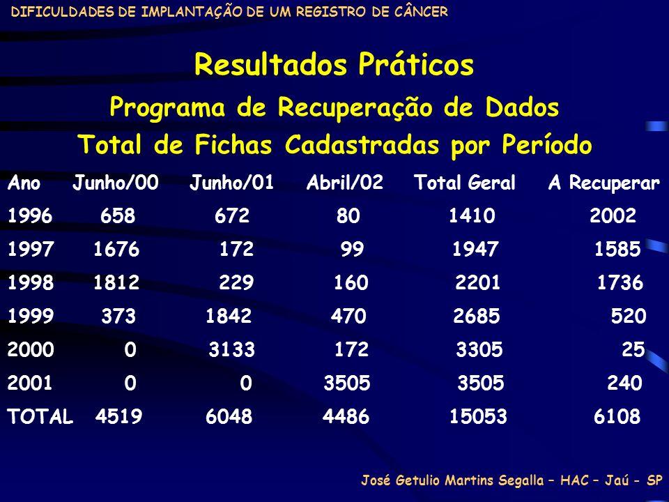 DIFICULDADES DE IMPLANTAÇÃO DE UM REGISTRO DE CÂNCER Resultados Práticos Ano Junho/00 Junho/01 Abril/02 Total Geral A Recuperar 1996 658 672 80 1410 2