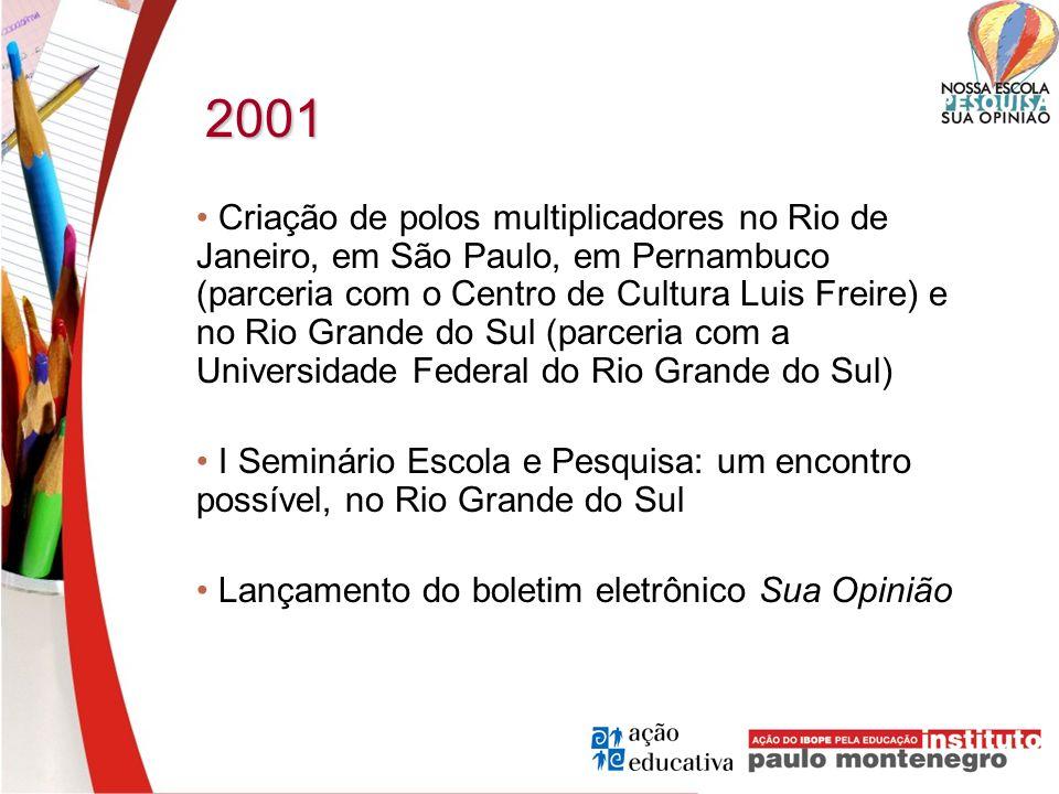 2001 Criação de polos multiplicadores no Rio de Janeiro, em São Paulo, em Pernambuco (parceria com o Centro de Cultura Luis Freire) e no Rio Grande do