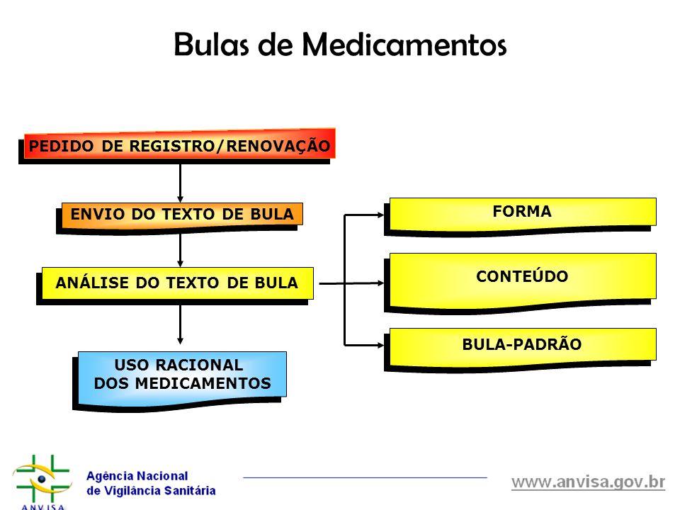 Bulas de Medicamentos PEDIDO DE REGISTRO/RENOVAÇÃO ENVIO DO TEXTO DE BULA ANÁLISE DO TEXTO DE BULA FORMA CONTEÚDO BULA-PADRÃO USO RACIONAL DOS MEDICAM