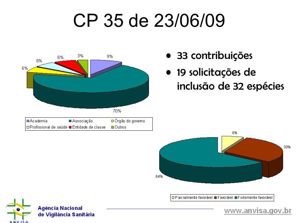CP 35 de 23/06/09 33 contribuições 19 solicitações de inclusão de 32 espécies