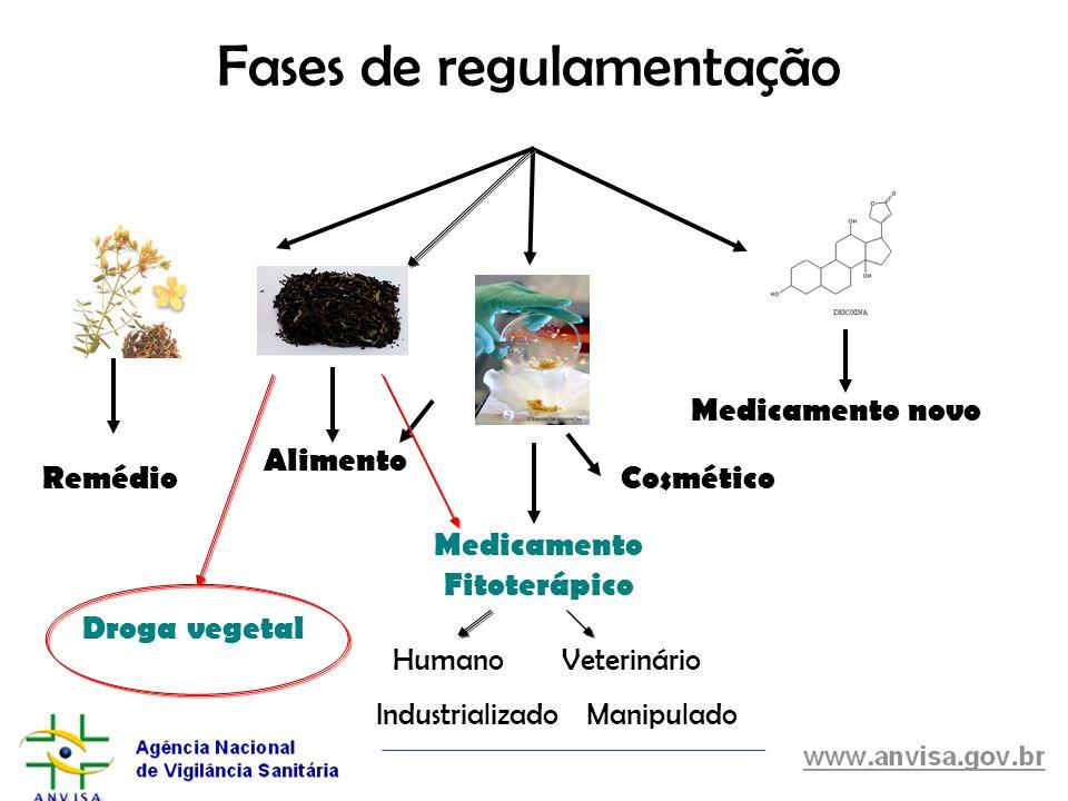 Fases de regulamentação Medicamento novo Medicamento Fitoterápico Remédio Alimento Cosmético HumanoVeterinário ManipuladoIndustrializado Droga vegetal