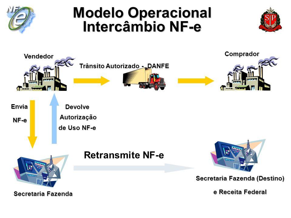 Envia NF-e NF-e Devolve Autorização Autorização de Uso NF-e Trânsito Autorizado - DANFE Secretaria Fazenda VendedorComprador Secretaria Fazenda (Desti