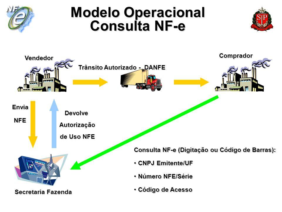 Secretaria Fazenda VendedorComprador Envia NFE NFE Devolve Autorização Autorização de Uso NFE de Uso NFE Trânsito Autorizado - DANFE Consulta NF-e (Di