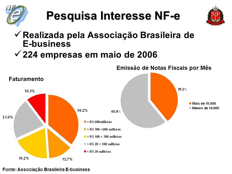 Pesquisa Interesse NF-e Realizada pela Associação Brasileira de E-business 224 empresas em maio de 2006 Faturamento Emissão de Notas Fiscais por Mês F