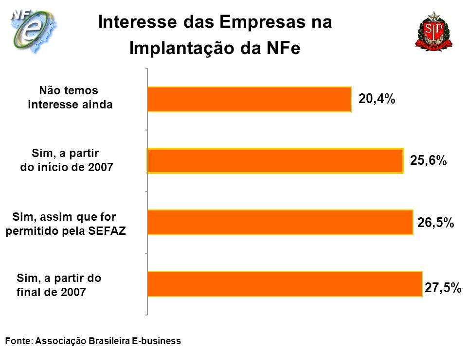 Interesse das Empresas na Implantação da NFe Fonte: Associação Brasileira E-business 27,5% 26,5% 25,6% 20,4% Sim, a partir do final de 2007 Sim, assim