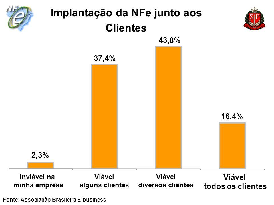 Implantação da NFe junto aos Clientes Fonte: Associação Brasileira E-business Inviável na minha empresa 2,3% 37,4% 43,8% 16,4% Viável alguns clientes