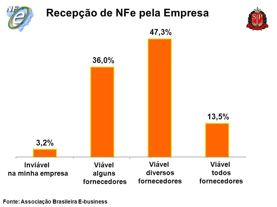 Recepção de NFe pela Empresa Fonte: Associação Brasileira E-business 3,2% 36,0% 47,3% 13,5% Inviável na minha empresa Viável alguns fornecedores Viáve